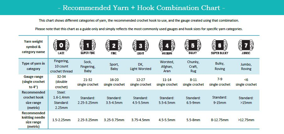 The Sweetest Geek Crochet - Recommended Yarn + Hook Combination Chart
