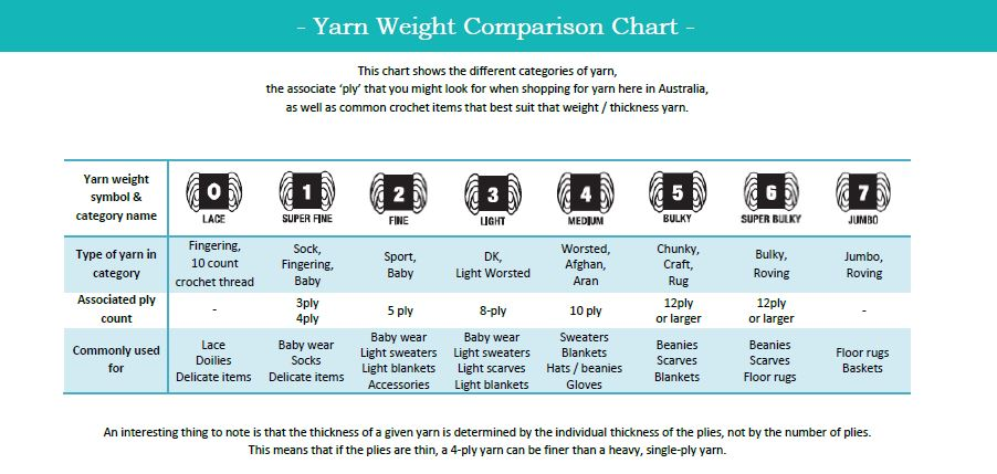 How To Know The Difference Between Yarn Weight The Sweetest Geek